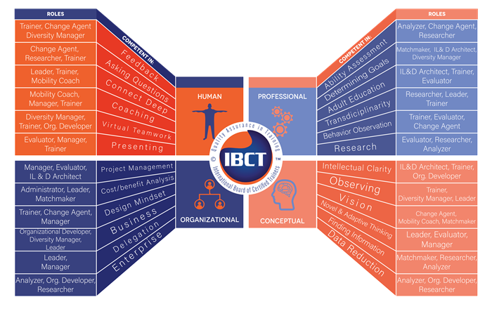 The IBCT role-competence model